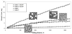 It was found that severe plastic deformation (SPD) by the ECAP method leads to the dispersion of intermetallic particles and the weakening of the adhesive bond of the particles with the matrix. In the case of coarse particles, their milling causes a decrease in wear. In the case of fine particles, the weakening of adhesion to the matrix causes an increase in wear.