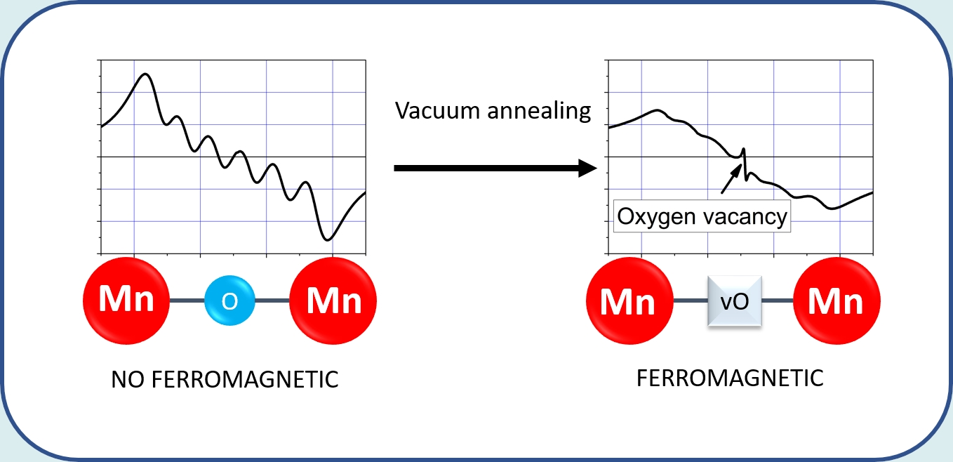 Appearance of oxygen vacancies in TiO2-Mn leads to a small ferromagnetic contribution in magnetization