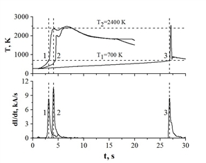 Dependencies of temperature and rate of change electric current during at ETE at (Cr+B) content: 1) 90; 2) 80; 3) 70 % wt., obtained at P=96 MPa and U=11 V.