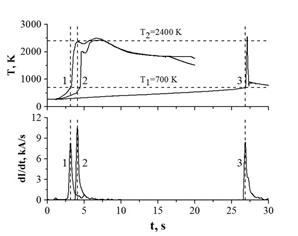 Зависимости температуры и скорости изменения электрического тока в ходе ЭТВ гетерогенных смесей с содержанием (Cr+B):1) 90; 2) 80; 3) 70 % мас., полученных при P=96 МПа и U=11 В.