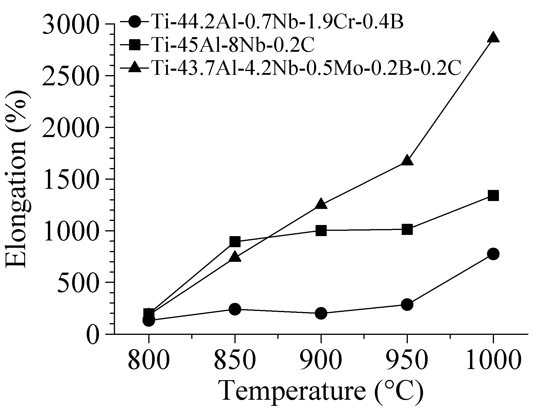 The temperature dependences of total elongation obtained for the alloys under study.