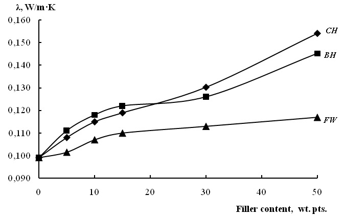 Adding natural fillers of plant origin to composites based on recycled polypropylene gradually increases the thermal conductivity coefficient with increasing filler content.