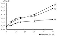 При добавлении природных наполнителей растительного происхождения в композиты на основе вторичного полипропилена происходит постепенный рост коэффициента теплопроводности с увеличением содержания наполнителя