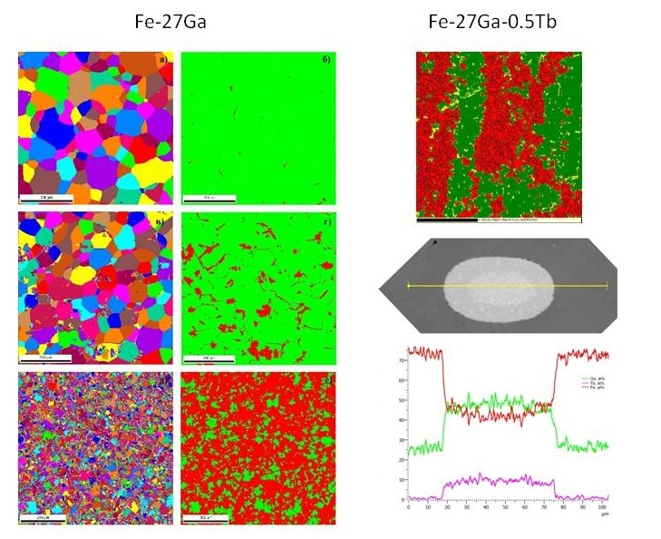 An isothermal annealing of the as cast Fe-27Ga alloy formed a microstructure with a different ratio of metastable bcc and equilibrium fcc phases having different magnetic structures and properties. The possibility of stabilizing the metastable D03 phase due to microalloying of Tb is shown. The hypothesis explaining this effect through the competition between nucleation and growth of L12 phase and phase Fe44Ga47Tb9 along the boundaries of dendrites and grains of D03 phases is substantiated.