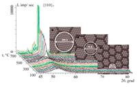 На примере сплава типа Finemet (Fe72.5Cu1Nb2Mo1.5Si14B9) сопоставлением результатов рентгенографических и калориметрических исследований проанализирована возможность применения модели структурных единиц к описанию аморфного состояния.
