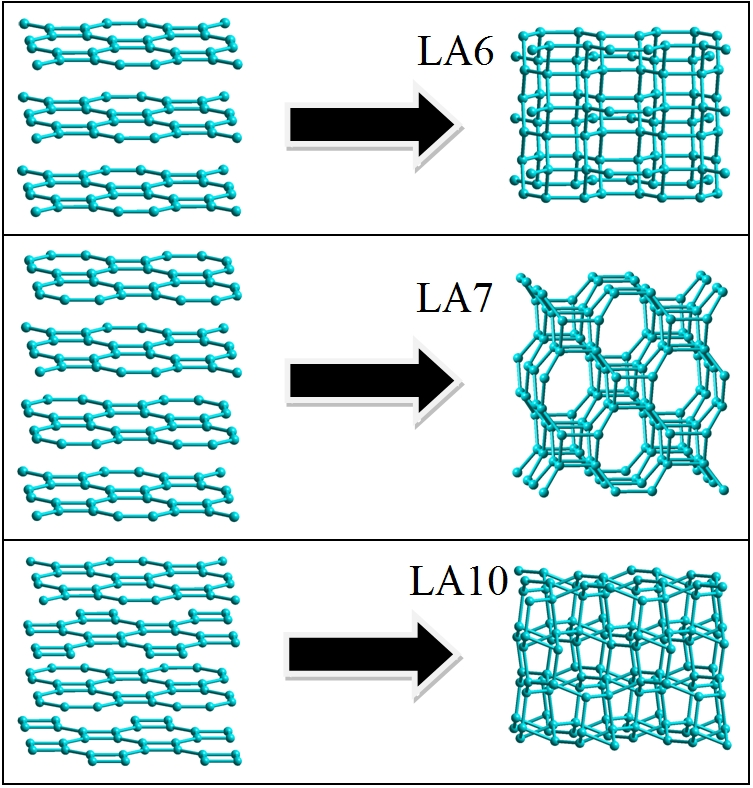 Phase transitions of tetragonal L4-8 graphites to diamond-like LA7, LA8, and LA10 phases have been investigated.