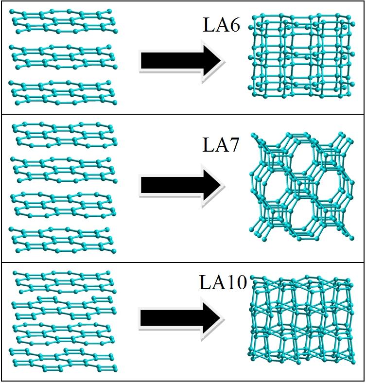 Исследованы фазовые переходы тетрагональных графитов L4-8 в алмазоподобные фазы LA7, LA8 и LA10.