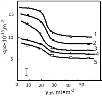 Storage of dislocations at plastic deformation of polycrystalline FCC alloys of Cu-Al and Cu-Mn is studied. It is determined that storage of dislocation  (<ρ>) at plastic deformation depends from stacking fault energy (γ sf).