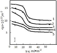 Изучено накопление дислокаций при пластической деформации поликристаллических ГЦК сплавов Cu-Al и Cu-Mn. Установлено, что накопление дислокаций (<ρ>) при пластической деформации зависит от энергии дефекта упаковки (γ sf).
