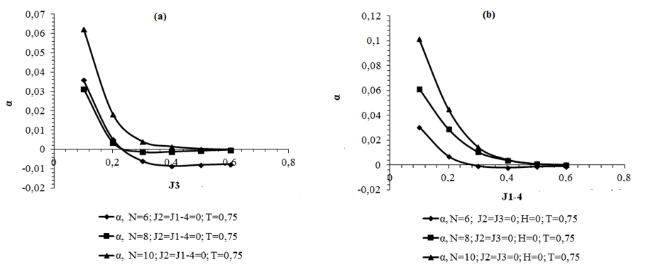 Методом конечномерного масштабирования был рассчитан критический индекс теплоемкости α. Установлено, что рост энергетических параметров многоспинового взаимодействия существенно влияет на критический индекс теплоемкости.