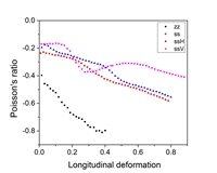 Poisson's ratio dependence on longitudinal deformations for four two-dimensional auxetic cellular samples.