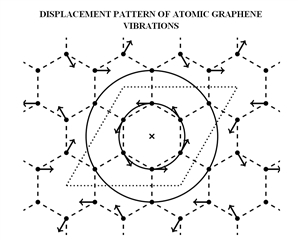 In this paper, we study some low-dimensional bushes of nonlinear normal modes in graphene using ab initio calculations based on the density functional theory. The amplitude-frequency dependencies of one-dimensional bushes are found. The excitation transfer between nonlinear vibrational modes of different symmetry that belong to the same bush is investigated.
