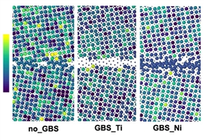 Distribution of atoms in the tilt grain boundary (GB) area for NiTi bi-crystal without GB segregation and for materials having segregations of Ti or Ni atoms.