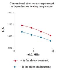 В статье представлены результаты исследований деформации образцов из сплава Grade 5 в процессе их нагрева до температур 900 - 1350 К при постоянных растягивающих напряжениях 4.45; 6.91 и 9.36 МПа в воздушной и аргоновой средах. Обработка полученных результатов позволила определить для сплава Grade 5 значения эмпирических коэффициентов в двух, ранее полученных для сплавов Ti-5AL и Grade 2 зависимостях. Зависимости связывающей скорость ползучести с температурой нагрева, напряжением растяжения и энергией активации ползучести, а также в зависимости температуры начала ползучей деформации (остаточная деформация ползучести в течение 1 часа выдержки составляет 0.2%) от значения условного предела кратковременной ползучести.