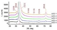 Представлены результаты исследования свойств пленок ZnO, легированных Al от 1 до 5 % ат., полученных при помощи ионно-лучевого распыления. Пленки имеют высокую прозрачность (70-90 %) в видимом диапазоне спектра и обладают высокой электропроводностью.