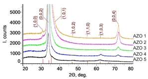 The results of a study of the properties of ZnO films doped with Al from 1 to 5 % at., obtained by ion beam sputtering are presented. The films have high transparency (70-90 %) in the visible range of the spectrum and have high electrical conductivity.