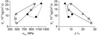 При одинаковом значении прочности или пластичности сталей с КЗ и УМЗ структурой, стали с УМЗ структурой (темные точки) обладают такой же или большей коррозионной стойкостью по сравнению со сталями с КЗ структурой (светлые точки). Круглые точки – сталь 9MnSi5, квадратные точки – C10, треугольные точки – C45.
