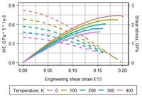 Comparison of the macroscopic and microscopic creteria of lattice instability for defect-free fcc metal.