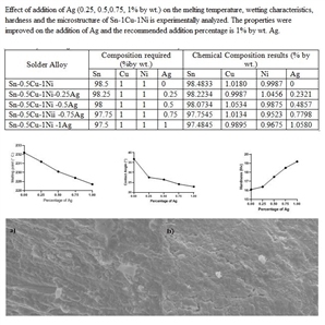 Effect of addition of Ag(0.25, 0.5, 0.75, 1% by wt.) on the melting temperature, wetting characteristics, hardness and the microstructure of Sn-1Cu-1Ni is experimentally analyzed. The properties were improved on the addition of Ag and the recommended addition percentage is 1% by wt. Ag