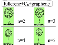 "Stable carbon structures: ""fullerene+Cn+graphene"", where Cn is a linear carbon cluster, 2≤n≤5"