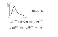 Вид наносекундного электромагнитного импульса [1] и примеры реакций трансмутации изотопа висмута -209.