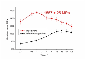 Mechanical crushing prior to high pressure torsion of WE43 alloy improved the microhardness to an extraordinarily high value of 1557 ± 25 MPa.