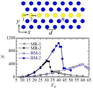 Dynamics of N-crowdions is analysed by the molecular dynamics method in order to find the parameters of the interatomic potential that control the crowdion's path length.