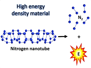 We have discovered new stable forms of singe bonded nitrogen structures based on zigzag nanotubes of small diameters. These structures can be used as a basis for new high energy density materials.