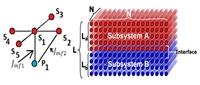 Схематичное представление магнитоэлектрического взаимодействие на границе между магнитными и ферроэлектрическими слоями.