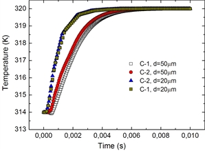 In the present work, two types of geometrical arrangement (C-1 and C-2) of Heusler-type Ni45Co5Mn37In13 microwires in a cooling cell are investigated theoretically.