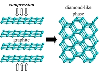 Diamond-like polycyclobutane phases can be formed under uniaxial compression of graphite.
