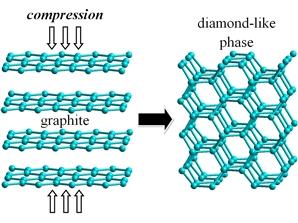 Алмазоподобные полициклобутановые фазы могут быть сформированы при одноосном сжатии графита.