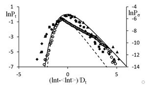 The laws governing the development of localization of plastic deformation under the conditions of manifestation of the effect of space-time heterogeneity (Portevin-Le Chatelier effect) are investigated. The deformation diagram of an aluminum alloy, illustrates the multiple fluctuations of the flow stress, which detect qualitatively excellent dynamics in different parts of the deformation curve. Statistical distributions of the intervals between the plastic flow stress fluctuations were analyzed, and two critical points were found that indicate a change in the mechanisms of plastic deformation.