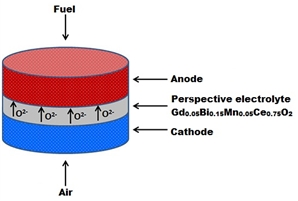 The perspective electrolyte Gd0.05Bi0.15Mn0.05Ce0.75O2 has the conductivity of 8·10-3 S/cm.