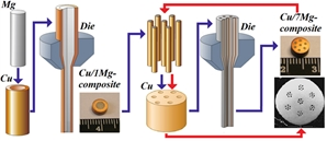 The fabrication scheme of Cu/Mg-composite rods and their cross-section view. In this study, structure, mechanical and electrical properties of the Cu/Mg composite rods and thin wires in the deformed and annealed states have been investigated.
