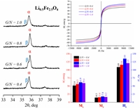 α-Li0.5Fe2.5O4 and β-Li0.5Fe2.5O4 were obtained under solution combustion conditions.