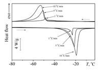 Уменьшение скорости охлаждения/нагревания приводит к увеличению температур прямого мартенситного перехода. Это обусловлено реализацией прямого перехода в изотермических условиях.