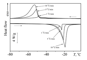 A decrease in the cooling/heating rate increased the temperatures of the forward martensitic transformation. This is caused by the realisation of the forward transformation under isothermal conditions.