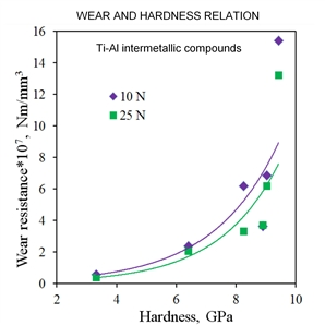 The effect of hardness on the wear resistance of Ti-Al coatings is exponential, and is consistent with the Arсhard model.