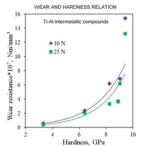 Влияние  твердости на износостойкость Ti-Al покрытий  носит экспоненциальный характер, и согласуется с моделью Архарда.
