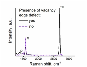 Presence of vacancy edge defect can be detected by the intense 2D band in the Raman spectrum