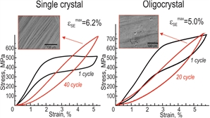 The superelasticity at stress-induced α–γ'-martensitic transformation at room temperature in compression was 6.2 % and 5 % in [001]-oriented Fe43.5Mn34Al15Ni7.5 (at. %) single crystals and Fe42.5Mn34Al15Ni7.5Ti1 (at.%) oligocrystals, respectively. Single crystals exhibited good stability of superelasticity in isothermal loading/unloading cycles, in contrast to oligocrystals.