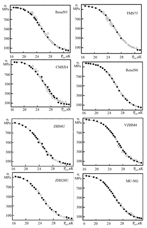 The graphs of the dependences of heat resistance on the Larson-Miller parameter have the form characteristic of all the alloys studied, but for each melting composition there are individual characteristics. The calculated and experimental values of heat resistance have satisfactory convergence.