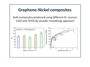 The effect of different graphene sources (rGO and TEFG) at low contents on the Nickel-Graphene composites microstructure and mechanical properties is reported.