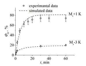Получено выражение, описывающее изменение объемной доли изотермически образованного мартенсита Фм при изменении температуры и длительности выдержки. Показано, что рассчитанные  и экспериментальные зависимости Фм(t) хорошо согласуются друг с другом.