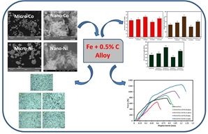 •	Nickel and Cobalt nanoparticles improved the mechanical and structural properties of Fe + 0.5% C alloy.