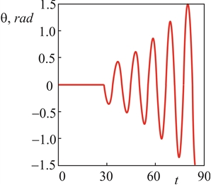 The dependence of the amplitude of the oscillations of the magnetic breather on time in an alternating field