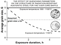 Comparative assessment of the effect of exposure temperature and duration on the the tendency to grain growth of new austenitic steel for the core baffle rings of perspective VVER.