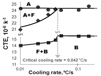 Способ построения диаграмм распада переохлажденного аустенита на основе численного анализа результатов дилатометрических испытаний. Зависимость ТКЛР аустенита и продуктов его распада от скорости охлаждения позволяет однозначно определить критическую скорость и границы фазовых превращений.