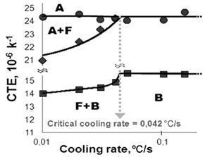 Method of CCT diagram plotting based on the numerical analysis of dilatometric tests results. Dependence of the CTE of austenite and its decomposition products from the range of cooling rates clearly defines critical cooling rate and phase transformation ranges.